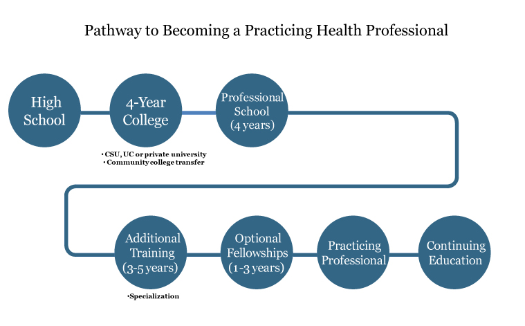 pathways to practice The pathway difference we have the tools and resources that can help your practice provide exceptional care without compromising your identity or core values.